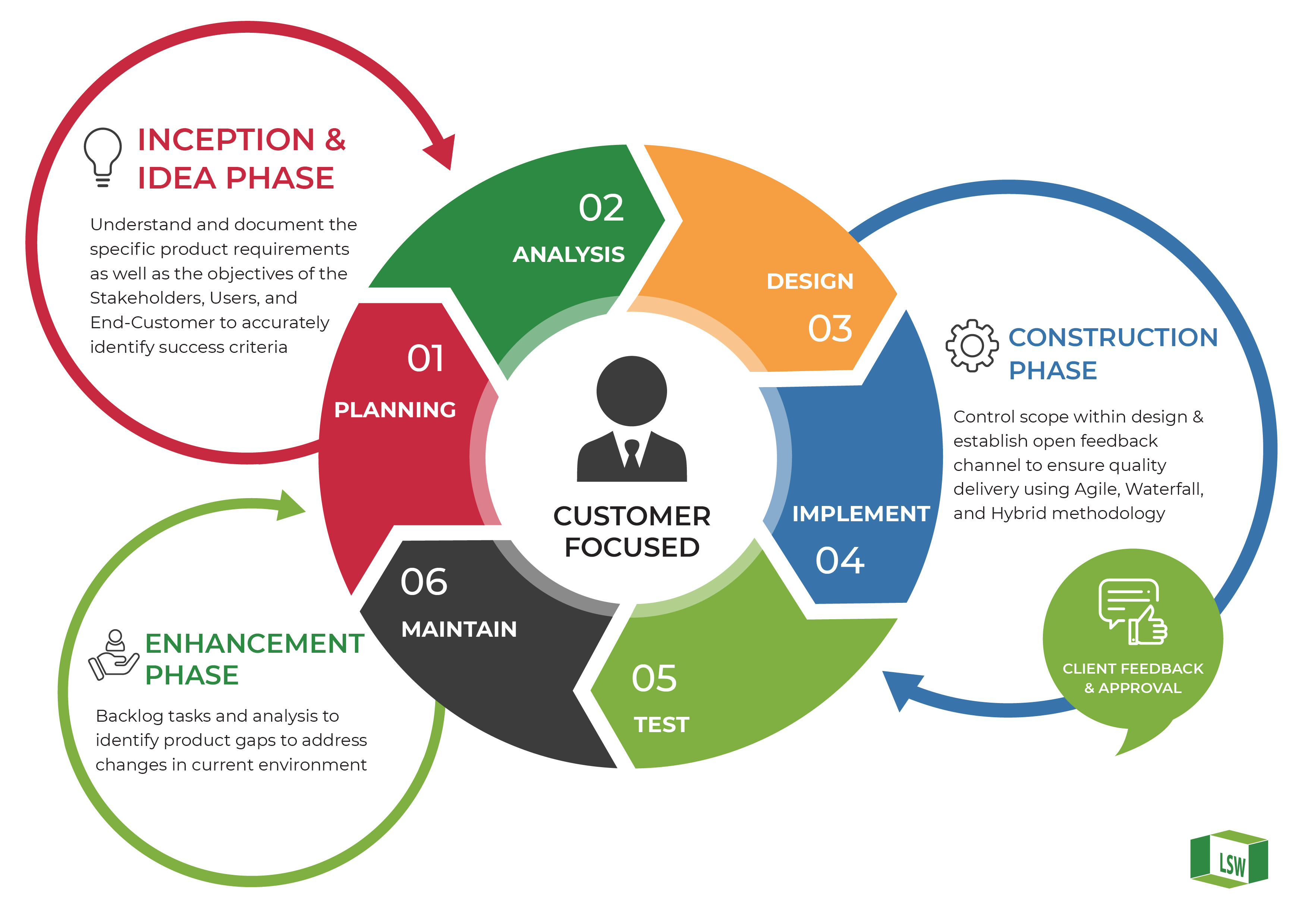 lanna softworks software development life cycle